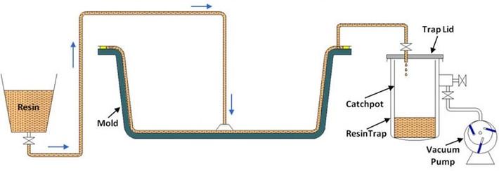 применение и метод вакуумной инфузии
