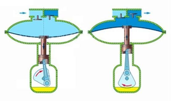 применение мембранных насосов